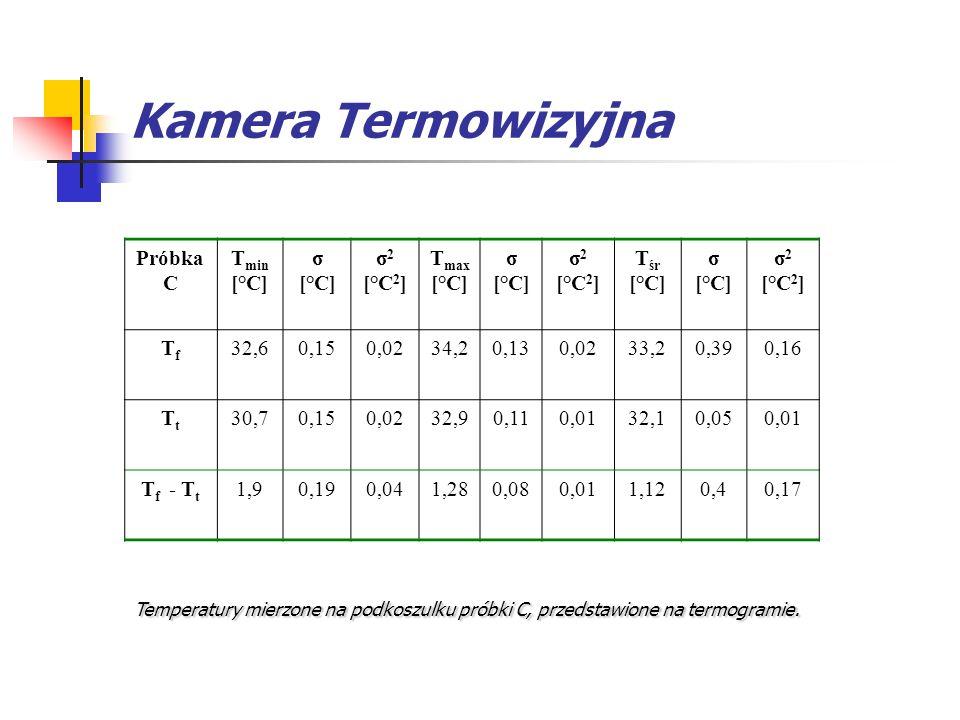 Kamera Termowizyjna Próbka C Tmin [°C] σ σ2 [°C2] Tmax Tśr Tf 32,6